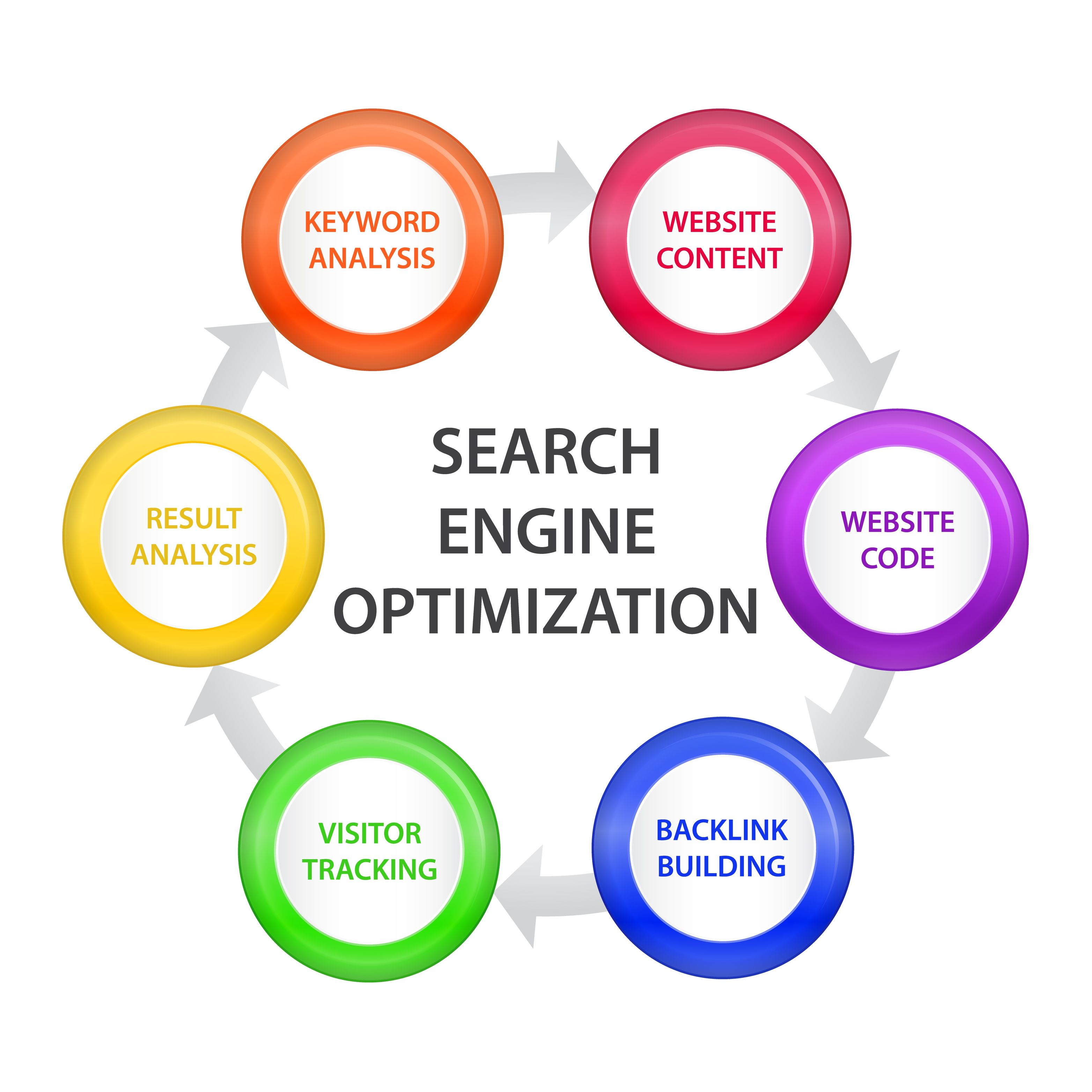 Search Engine Ranking & Optimization Tips - YouTube