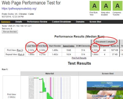 Awesome Page Load Speed Matters in Home Care Website Design